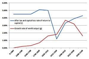 blog_piketty_r_vs_g